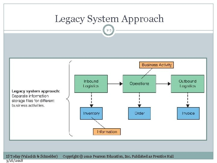 Legacy System Approach 9 -5 IS Today (Valacich & Schneider) 3/16/2018 Copyright © 2010