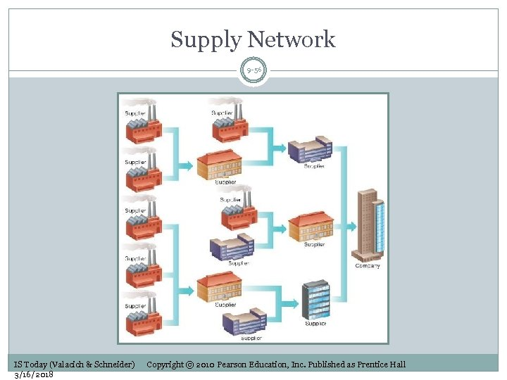 Supply Network 9 -56 IS Today (Valacich & Schneider) 3/16/2018 Copyright © 2010 Pearson