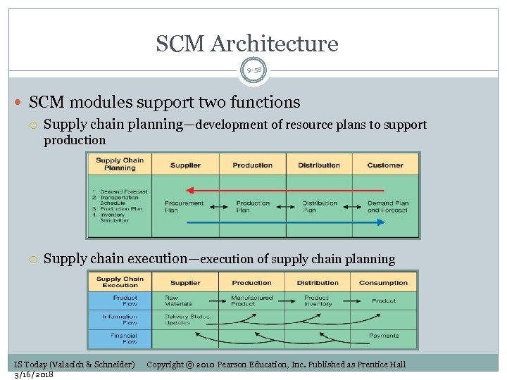 SCM Architecture 9 -58 SCM modules support two functions Supply chain planning—development of resource