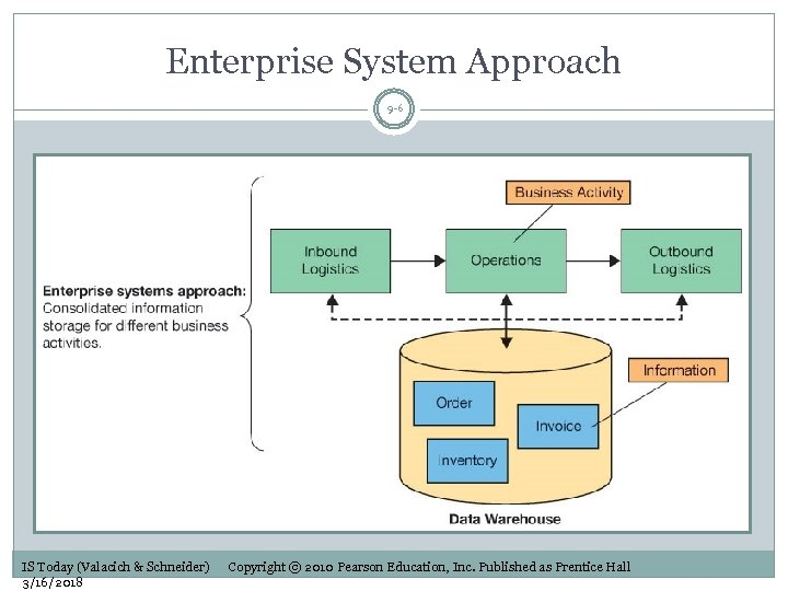 Enterprise System Approach 9 -6 IS Today (Valacich & Schneider) 3/16/2018 Copyright © 2010