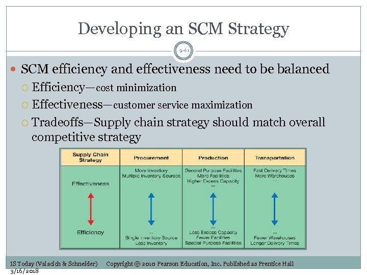 Developing an SCM Strategy 9 -61 SCM efficiency and effectiveness need to be balanced