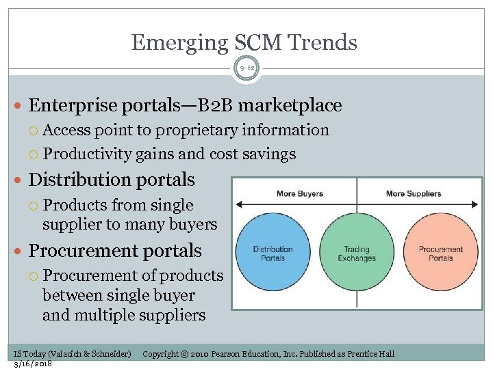 Emerging SCM Trends 9 -62 Enterprise portals—B 2 B marketplace Access point to proprietary