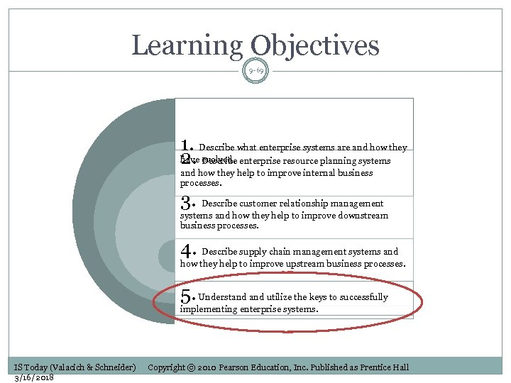 Learning Objectives 9 -69 1. Describe what enterprise systems are and how they have