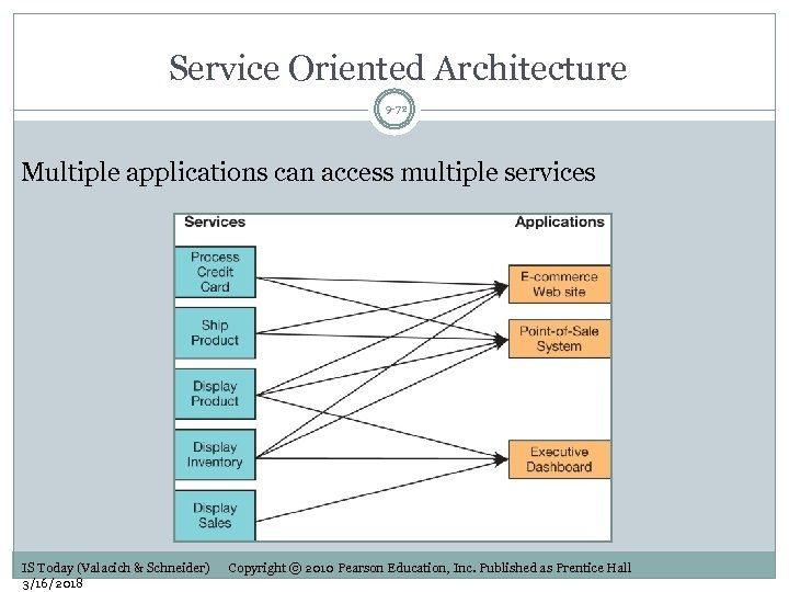 Service Oriented Architecture 9 -72 Multiple applications can access multiple services IS Today (Valacich