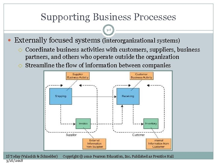 Supporting Business Processes 9 -8 Externally focused systems (interorganizational systems) Coordinate business activities with