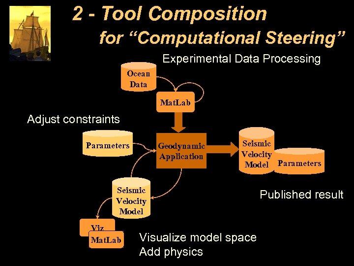 "2 - Tool Composition for ""Computational Steering"" Experimental Data Processing Ocean Data Mat. Lab"