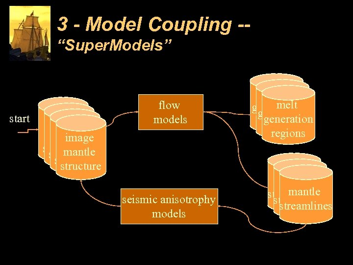 "3 - Model Coupling -""Super. Models"" start image mantle structure flow models seismic anisotrophy"