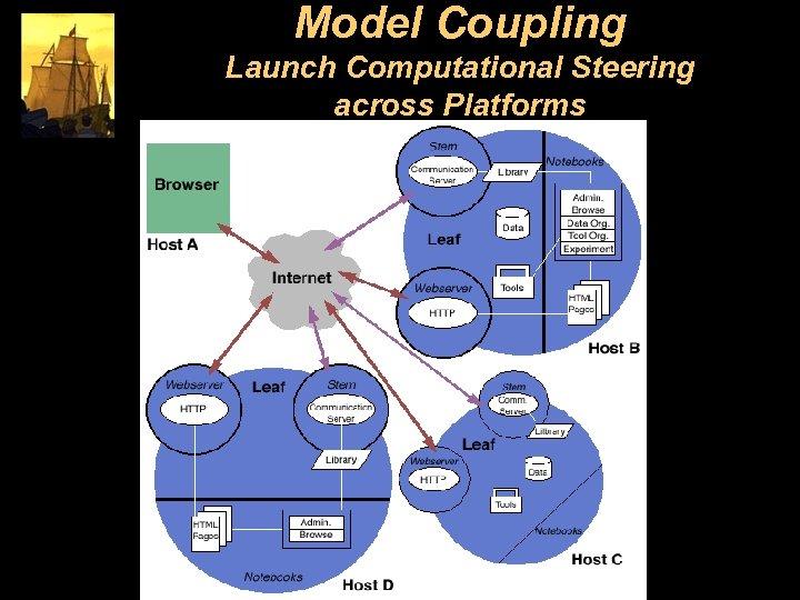 Model Coupling Launch Computational Steering across Platforms