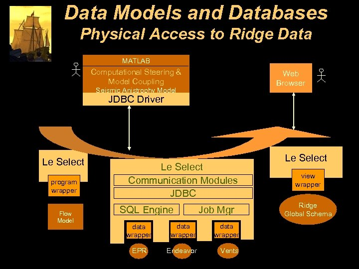 Data Models and Databases Physical Access to Ridge Data MATLAB Computational Steering & Model