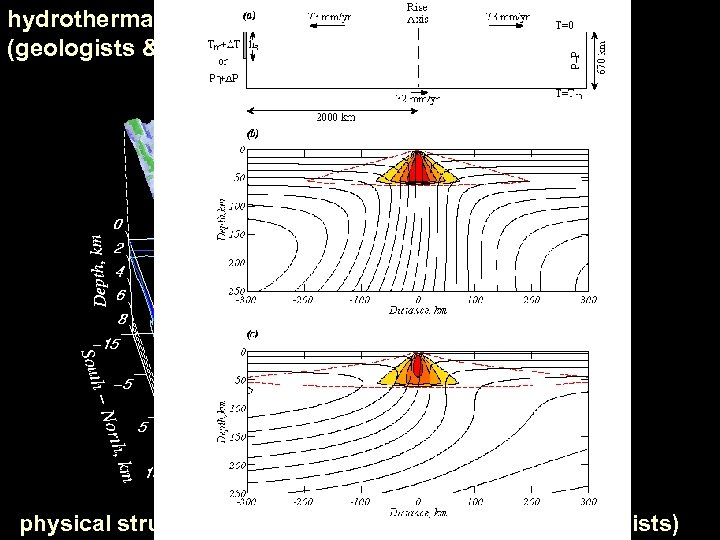 hydrothermal activity/convection (geologists & geochemists) physical structure of axial magma chambers (seismologists)