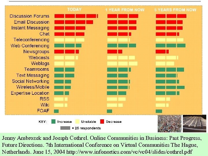 Technology Trends Jenny Ambrozek and Joesph Cothrel. Online Communities in Business: Past Progress, Future