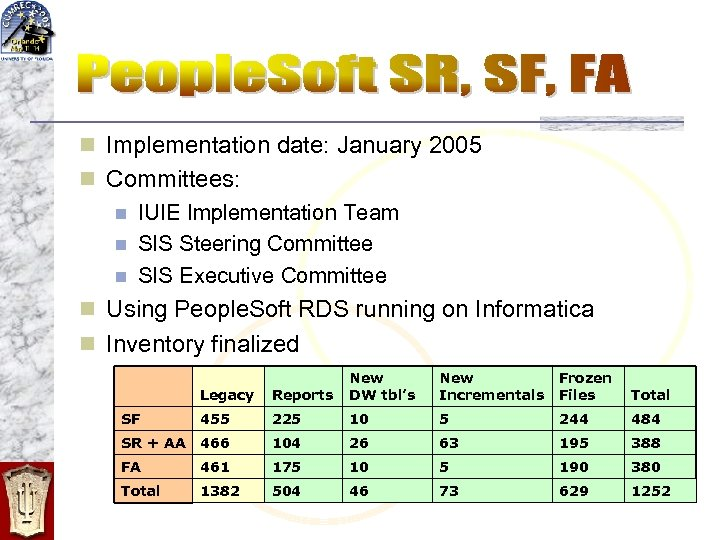 n Implementation date: January 2005 n Committees: n IUIE Implementation Team n SIS Steering