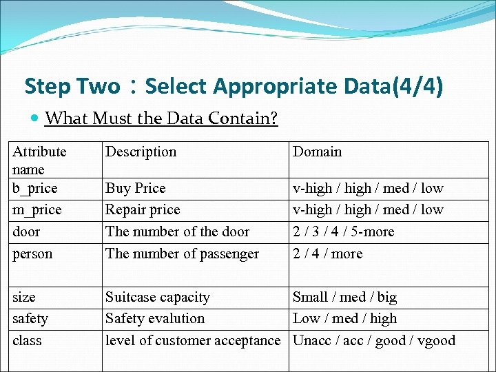 Step Two:Select Appropriate Data(4/4) What Must the Data Contain? Attribute name b_price m_price door