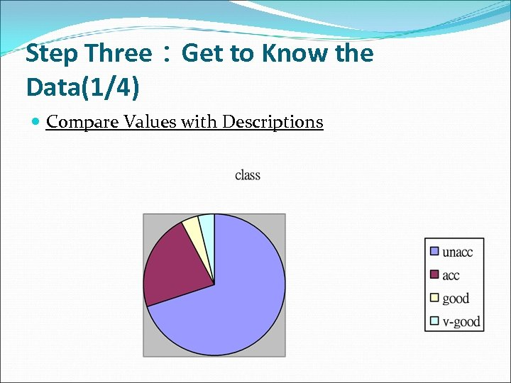 Step Three:Get to Know the Data(1/4) Compare Values with Descriptions
