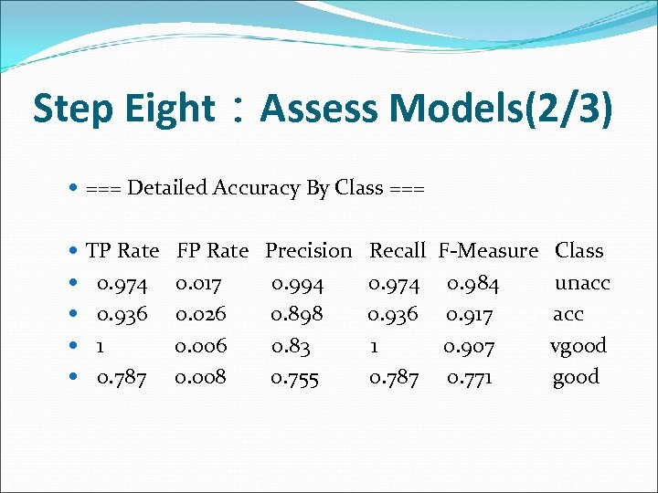 Step Eight:Assess Models(2/3) === Detailed Accuracy By Class === TP Rate FP Rate Precision
