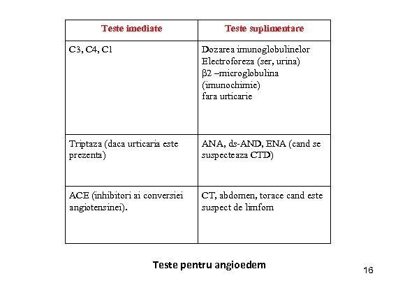 Teste imediate Teste suplimentare C 3, C 4, C 1 Dozarea imunoglobulinelor Electroforeza (ser,