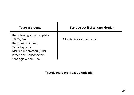 Teste in urgenta Teste ce pot fi efectuate ulterior Hemoleucograma completa (MCV; Fe) Hormoni