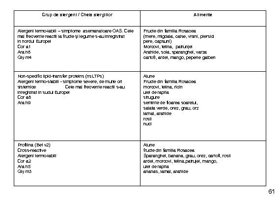 Grup de alergeni / Cheia alergiilor Alimente Alergeni termo-labili – simptome asemanatoare OAS. Cele