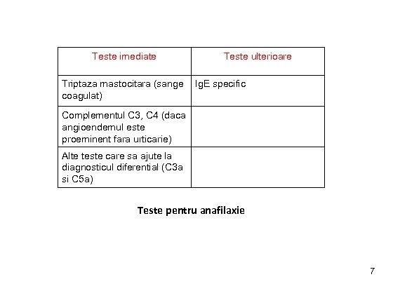 Teste imediate Triptaza mastocitara (sange coagulat) Teste ulterioare Ig. E specific Complementul C 3,