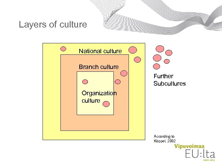 Layers of culture National culture Branch culture Further Subcultures Organization culture According to Köppel,