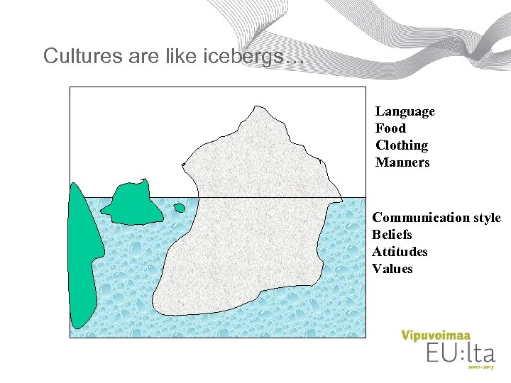 Cultures are like icebergs… Language Food Clothing Manners Communication style Beliefs Attitudes Values