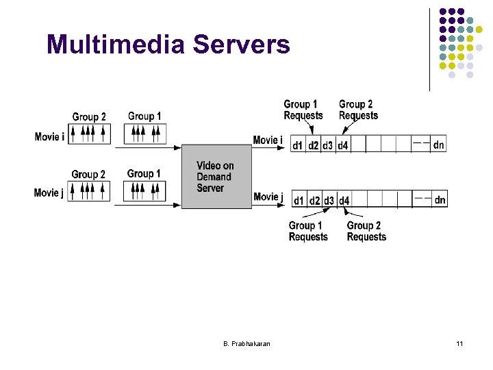 Multimedia Servers B. Prabhakaran 11