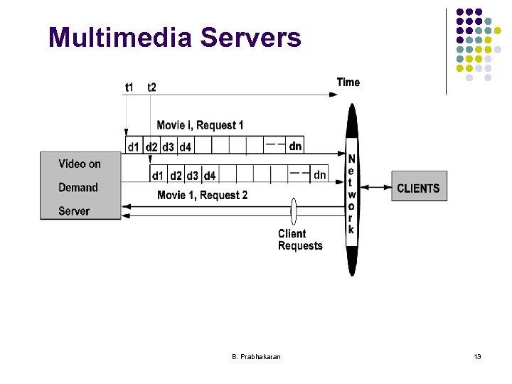Multimedia Servers B. Prabhakaran 13