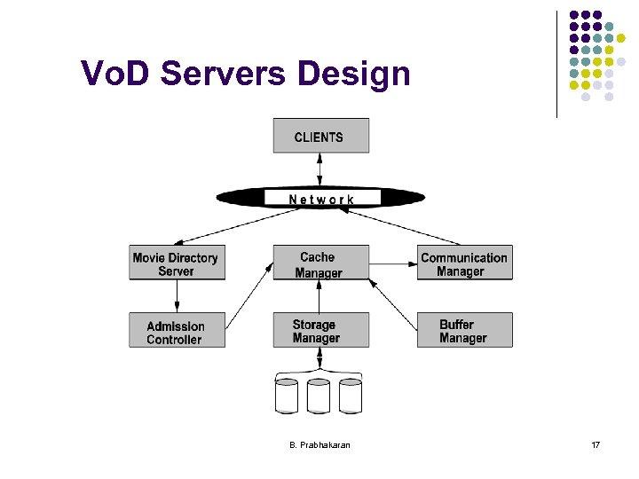 Vo. D Servers Design B. Prabhakaran 17