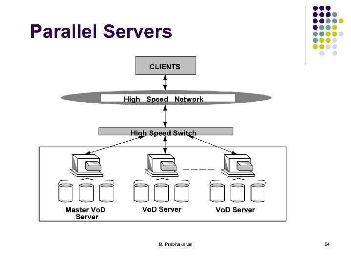 Parallel Servers B. Prabhakaran 24