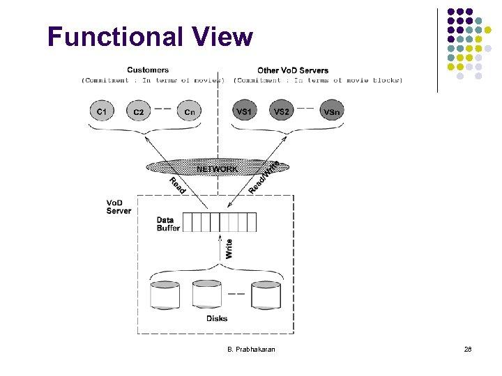 Functional View B. Prabhakaran 28