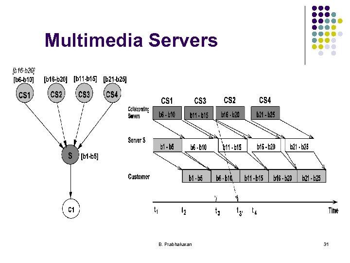 Multimedia Servers B. Prabhakaran 31
