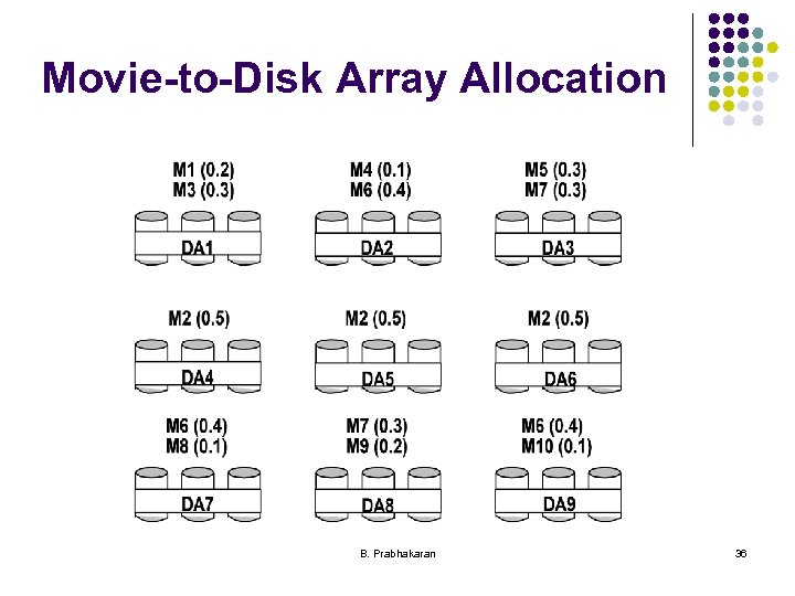 Movie-to-Disk Array Allocation B. Prabhakaran 36
