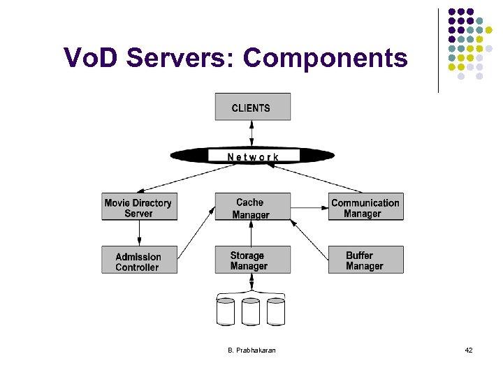 Vo. D Servers: Components B. Prabhakaran 42