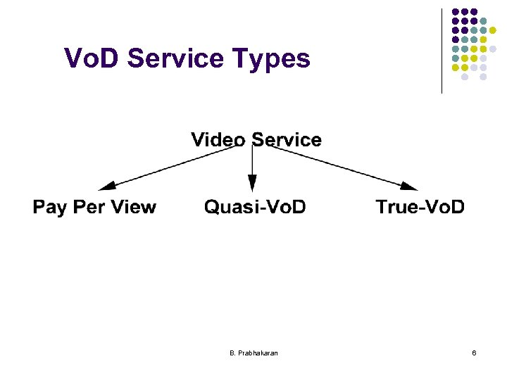 Vo. D Service Types B. Prabhakaran 6