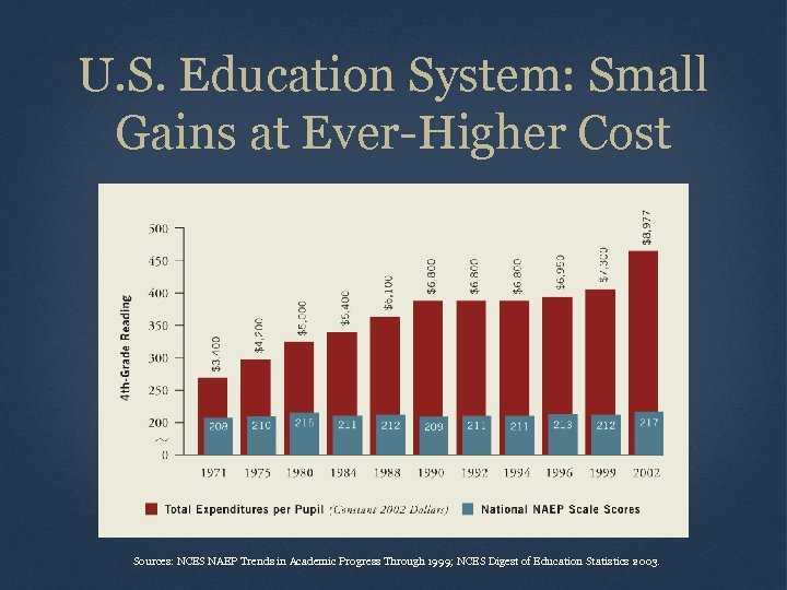 U. S. Education System: Small Gains at Ever-Higher Cost Sources: NCES NAEP Trends in