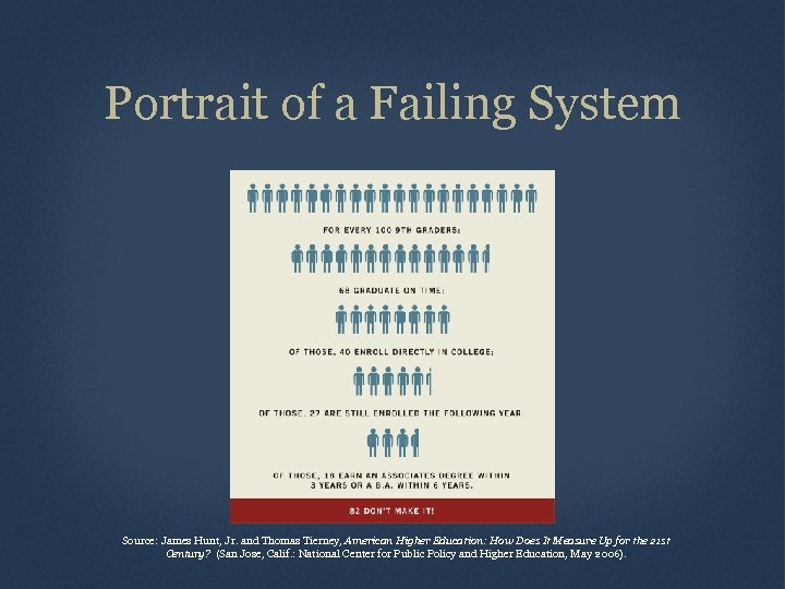 Portrait of a Failing System Source: James Hunt, Jr. and Thomas Tierney, American Higher