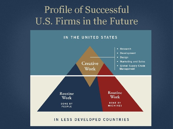 Profile of Successful U. S. Firms in the Future Source Information Here