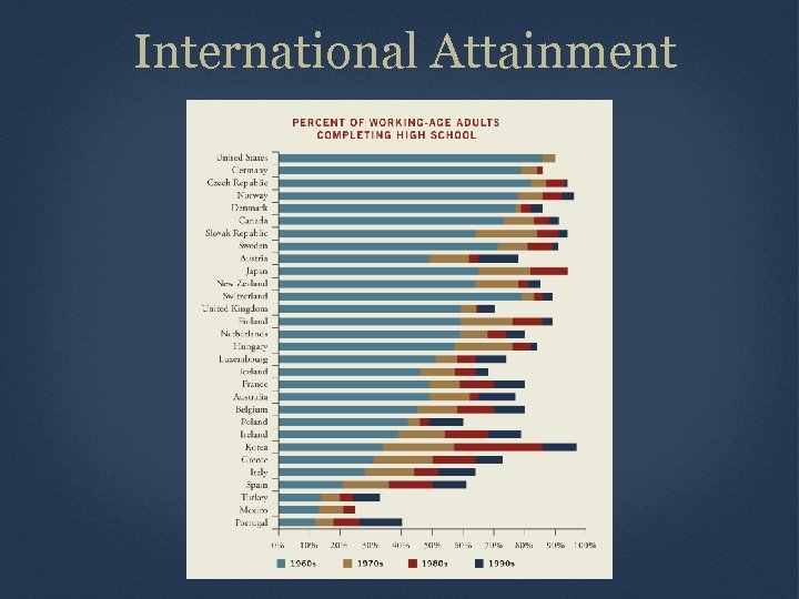 International Attainment Source: Organization for Economic Cooperation and Development, Education at a Glance, Table
