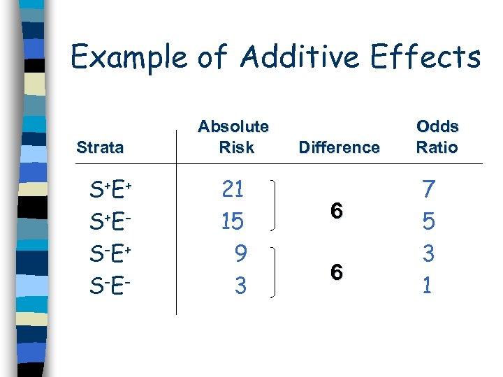 Example of Additive Effects Strata S+E + S+E S-E + S-E - Absolute Risk