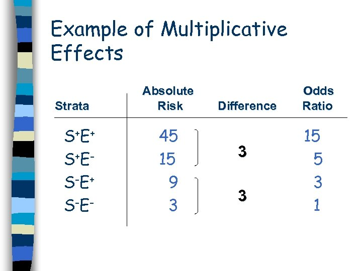 Example of Multiplicative Effects Strata S+E + S+E S-E + S-E - Absolute Risk
