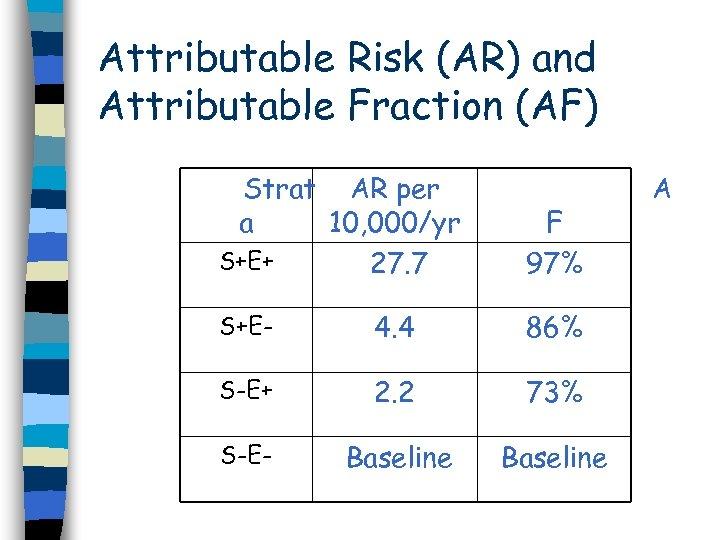 Attributable Risk (AR) and Attributable Fraction (AF) Strat AR per a 10, 000/yr S+E+