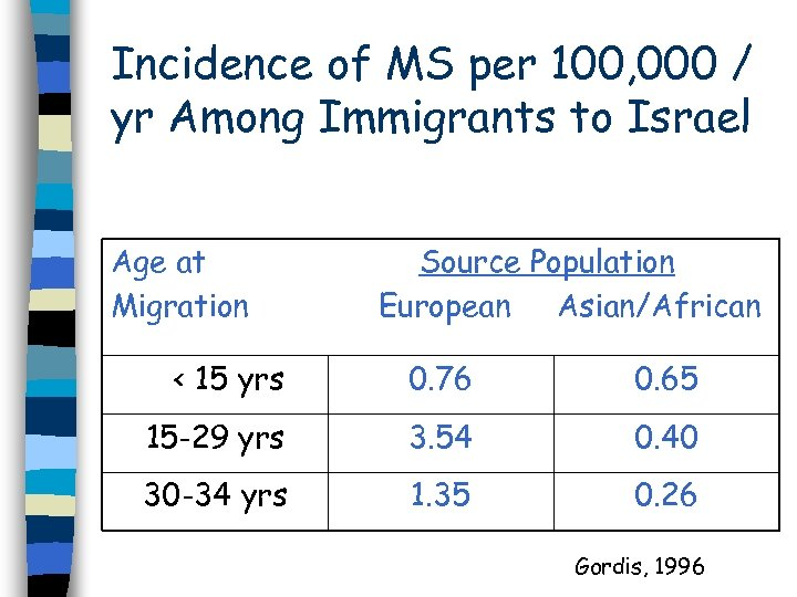 Incidence of MS per 100, 000 / yr Among Immigrants to Israel Age at