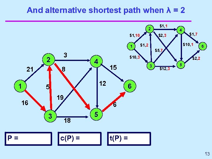 And alternative shortest path when λ = 2 2 $1, 10 1 2 21