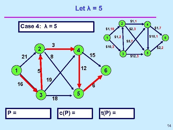 Let λ = 5 2 Case 4: λ = 5 $1, 10 1 3