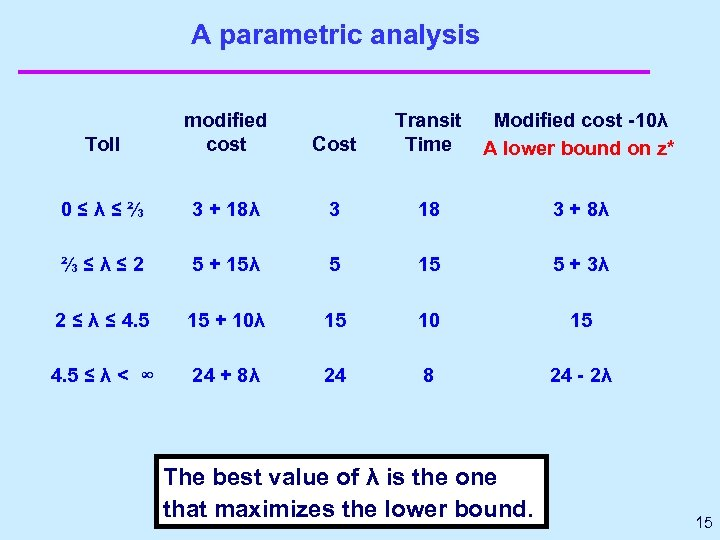 A parametric analysis Toll modified cost Cost Transit Time Modified cost -10λ A lower