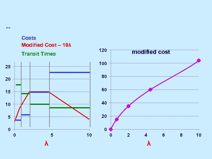 40 Costs Modified Cost – 10λ modified costs - 10 T 35 120 Transit