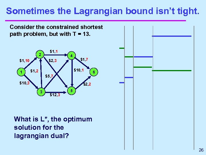Sometimes the Lagrangian bound isn't tight. Consider the constrained shortest path problem, but with