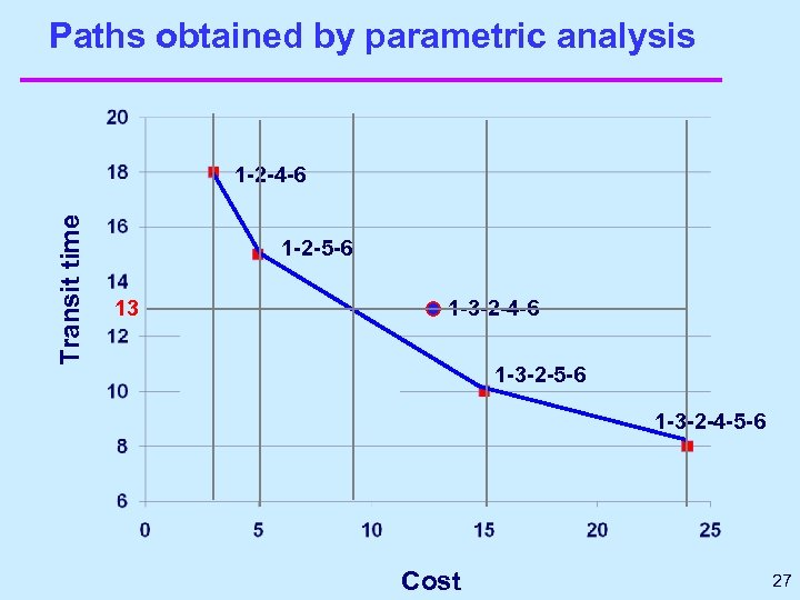 Paths obtained by parametric analysis Transit time 1 -2 -4 -6 1 -2 -5