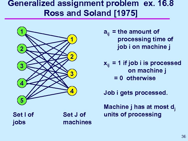 Generalized assignment problem ex. 16. 8 Ross and Soland [1975] 1 1 2 2