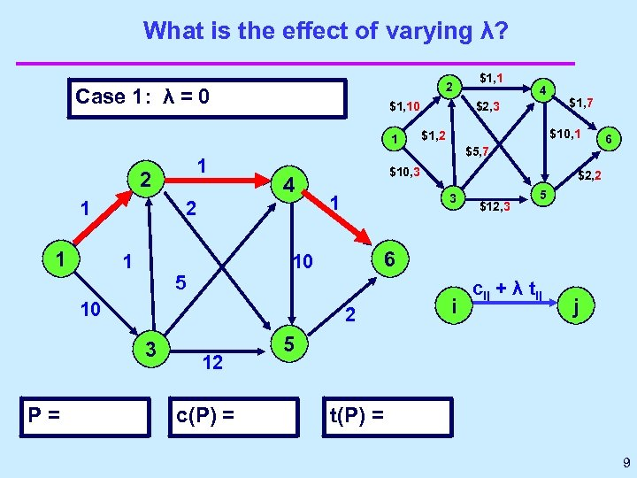 What is the effect of varying λ? 2 Case 1: λ = 0 $1,